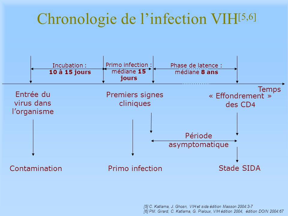 Chronologie de l'infection VIH[5,6]